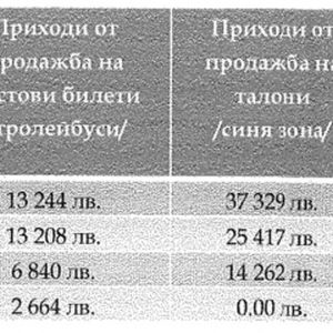 Кризата удари Тролейбусен транспорт в Хасково, искат помощ от държавата и 50 000 лв. от общината